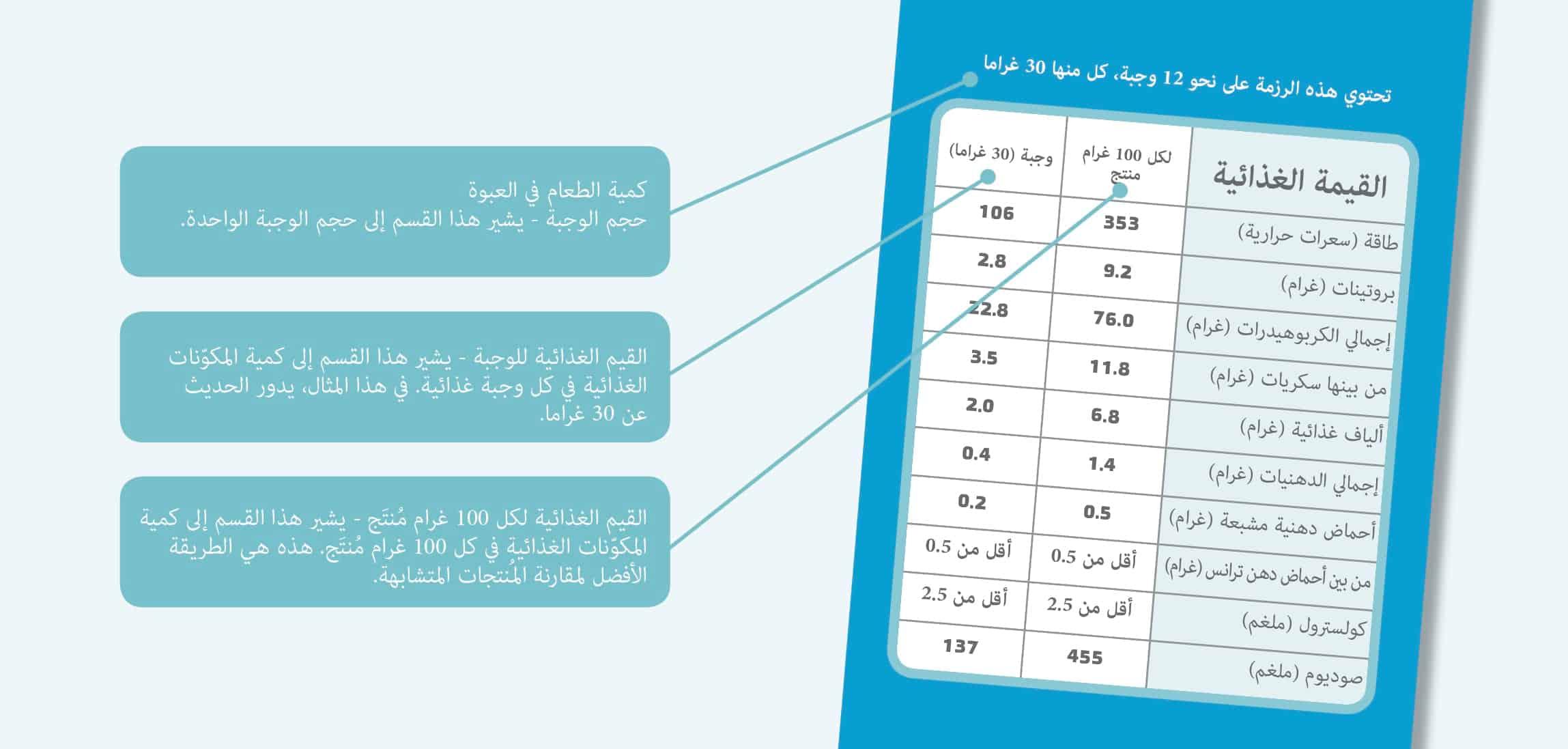 قائمة المكوّنات الغذائية